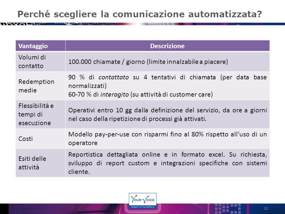 Perché scegliere la comunicazione automatizzata