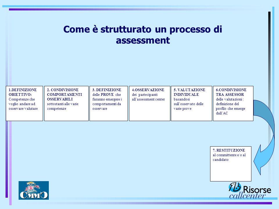 Come è strutturato un processo di assessment