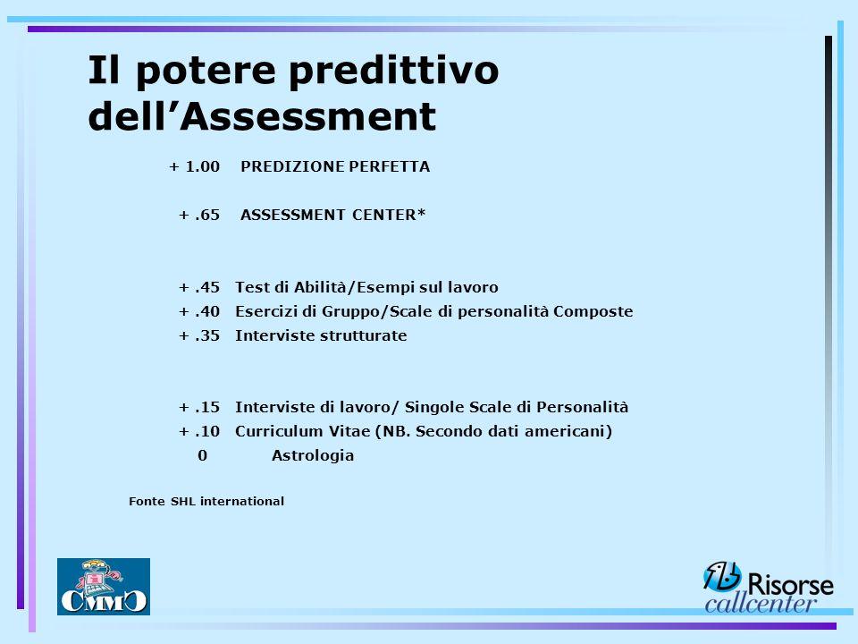 Il potere predittivo dell'Assessment