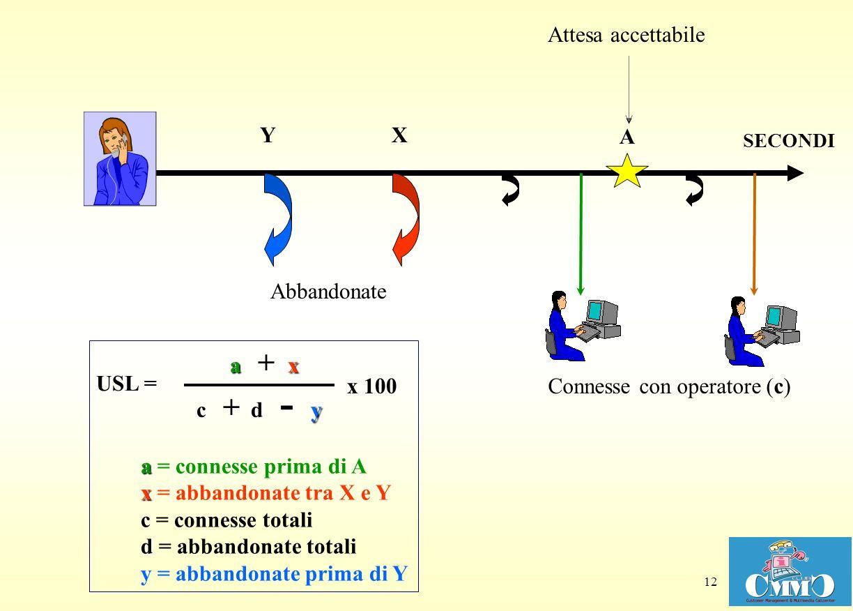 Connesse con operatore (c)