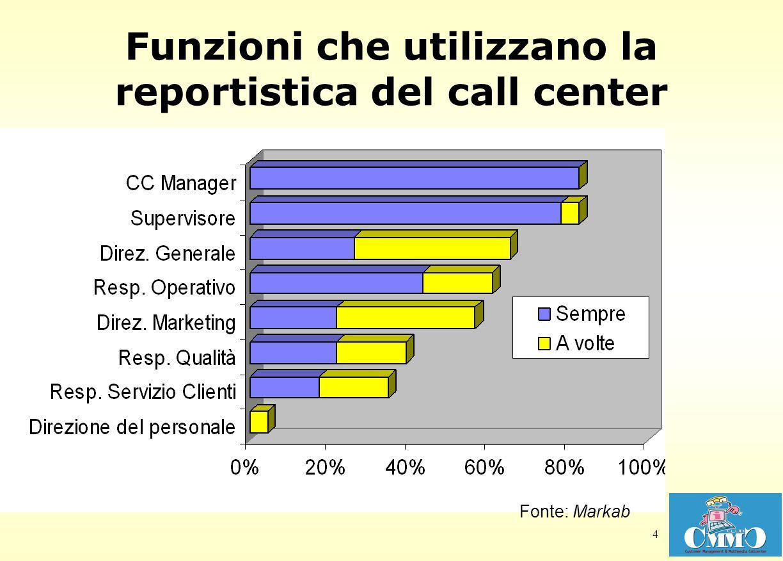 Funzioni che utilizzano la reportistica del call center