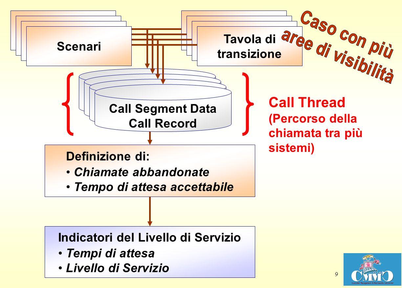 Call Thread Tavola di transizione Scenari Tavola di transizione