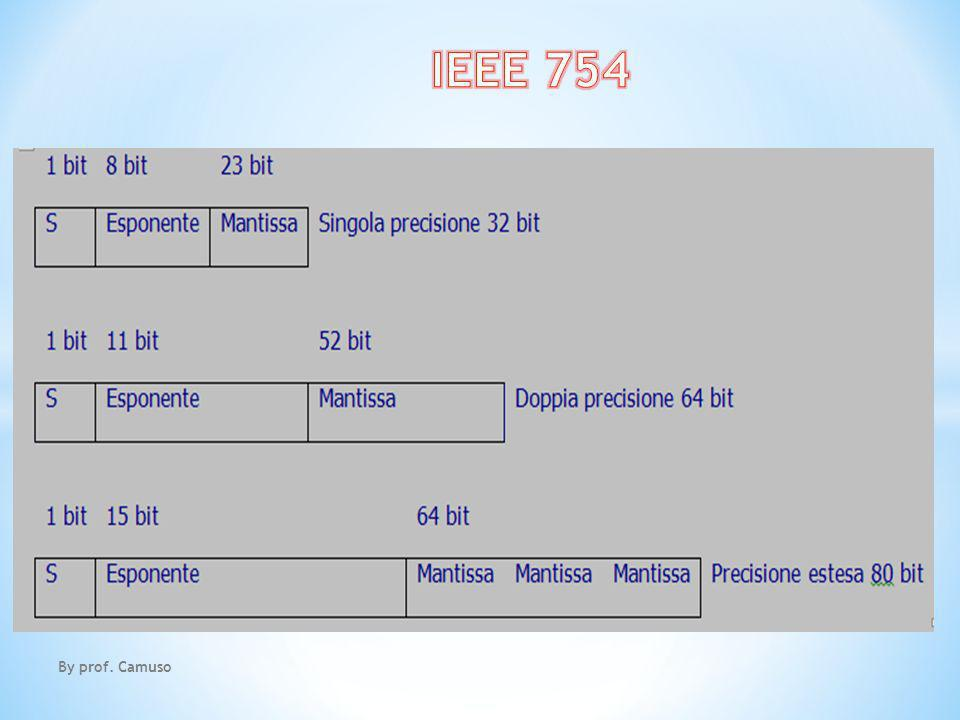 IEEE 754 By prof. Camuso