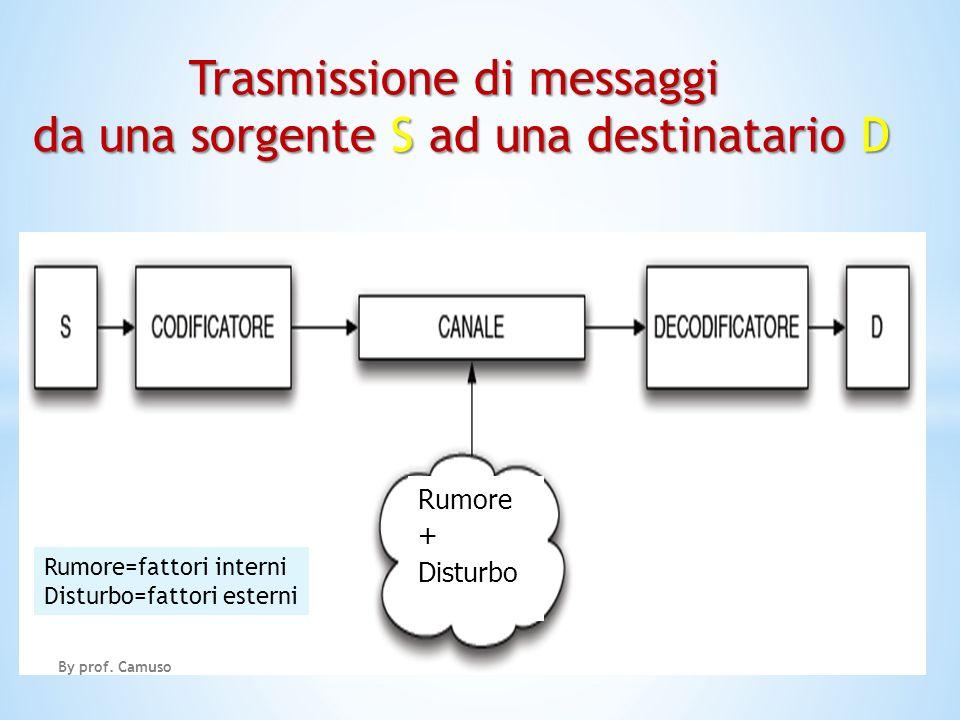 Trasmissione di messaggi da una sorgente S ad una destinatario D