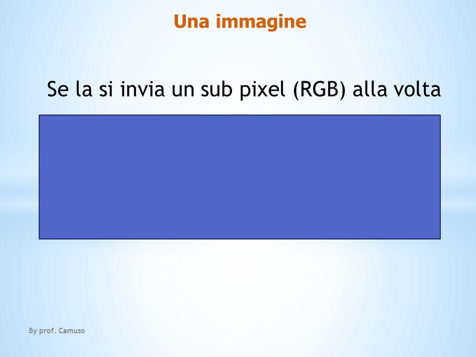 Se la si invia un sub pixel (RGB) alla volta