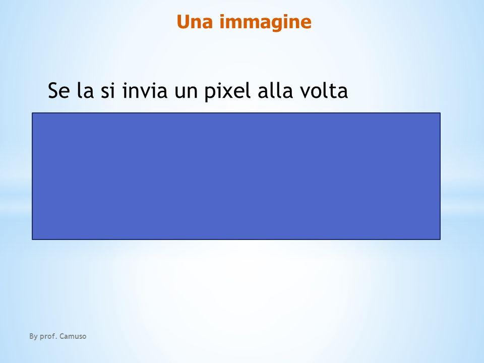 Se la si invia un pixel alla volta 2563 stati = 16777216