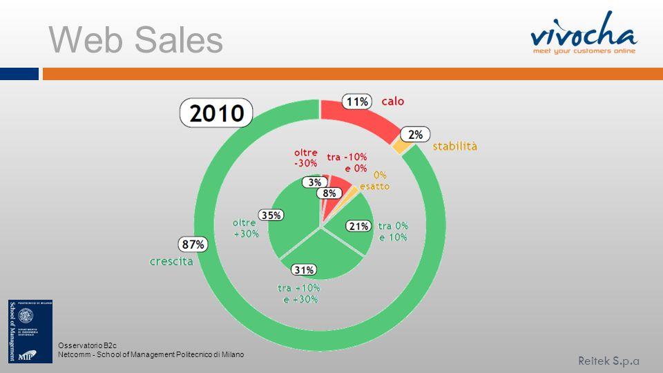 Web Sales Osservatorio B2c