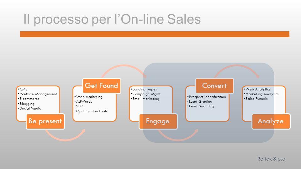Il processo per l'On-line Sales
