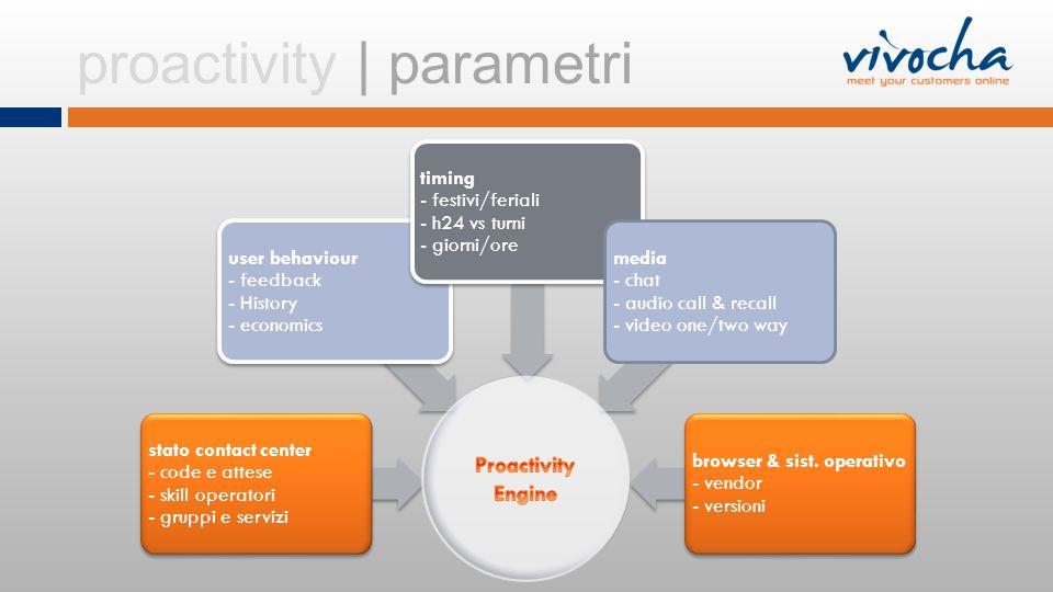 proactivity | parametri