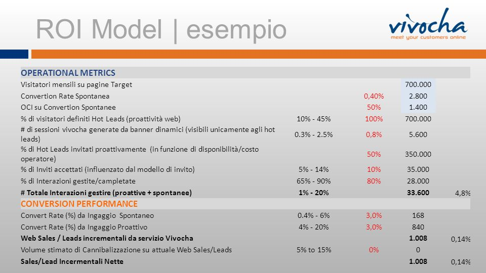 ROI Model | esempio OPERATIONAL METRICS CONVERSION PERFORMANCE