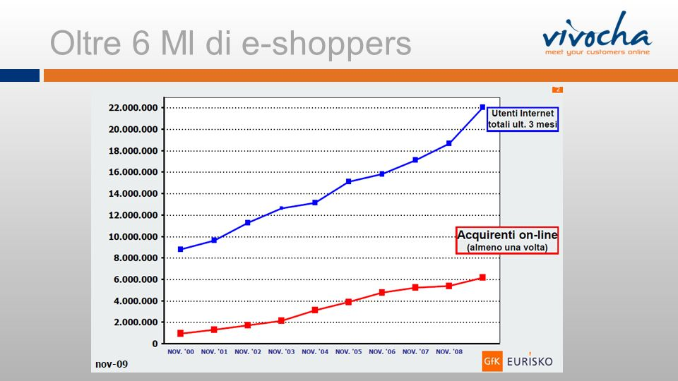 Oltre 6 Ml di e-shoppers
