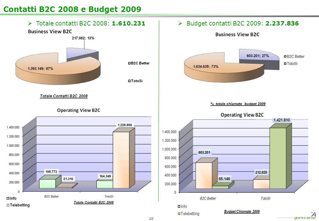 Contatti B2C 2008 e Budget 2009 Totale contatti B2C 2008: 1.610.231