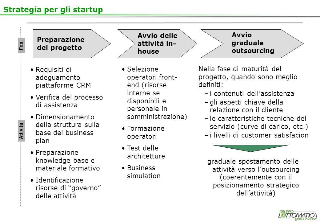 Strategia per gli startup