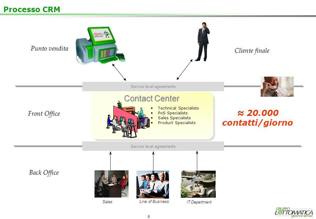 Contact Center ≈ 20.000 contatti/giorno Processo CRM Punto vendita