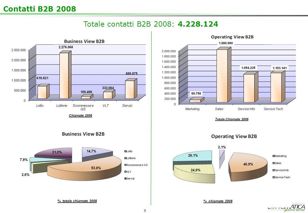 Contatti B2B 2008 Totale contatti B2B 2008: 4.228.124 9 9