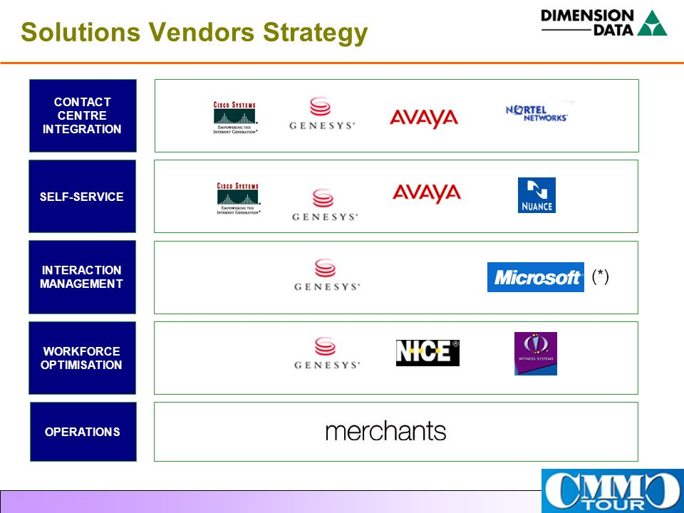 Solutions Vendors Strategy