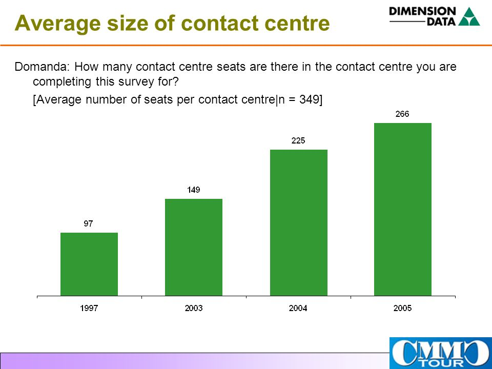 Average size of contact centre