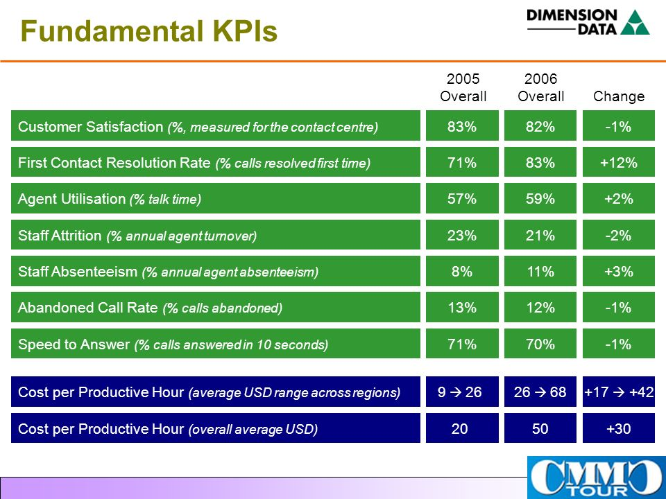 Fundamental KPIs Customer Satisfaction (%, measured for the contact centre) First Contact Resolution Rate (% calls resolved first time)