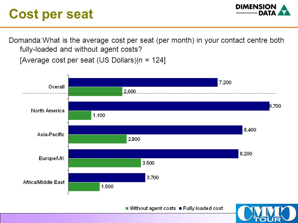 Cost per seat Domanda:What is the average cost per seat (per month) in your contact centre both fully-loaded and without agent costs