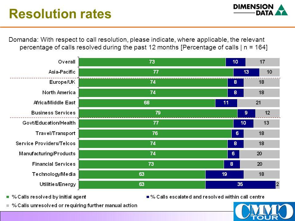 Resolution rates