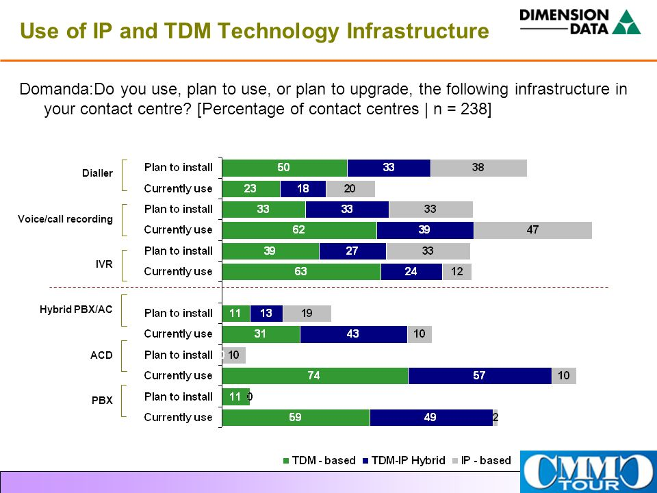 Use of IP and TDM Technology Infrastructure
