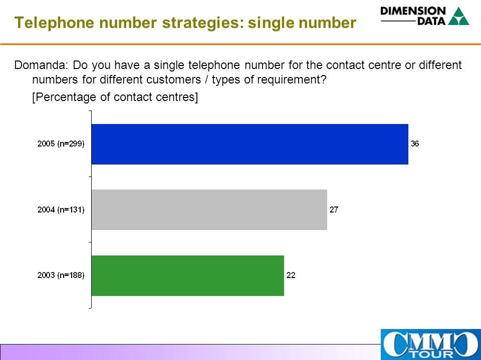 Telephone number strategies: single number