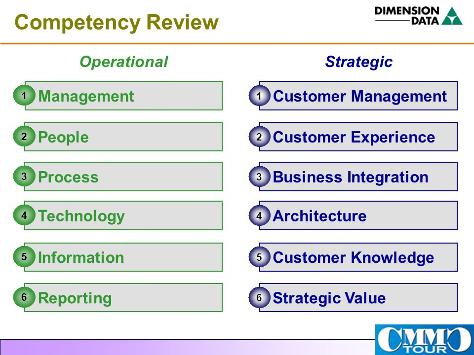 Competency Review Operational Strategic Management Customer Management