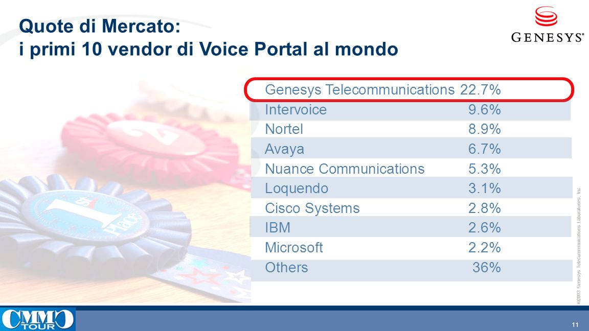 Quote di Mercato: i primi 10 vendor di Voice Portal al mondo