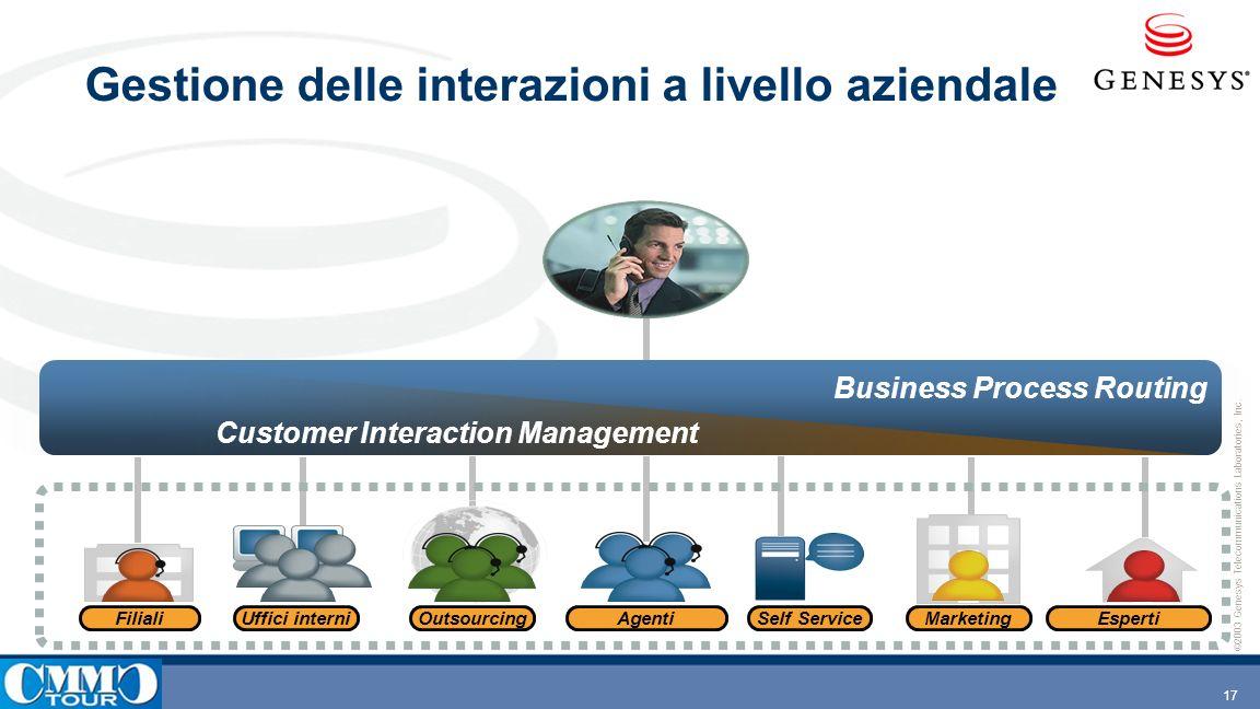 Gestione delle interazioni a livello aziendale