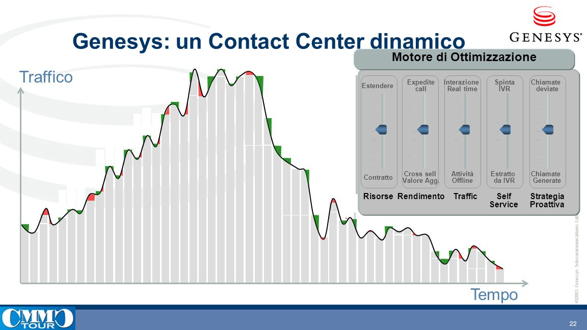 Genesys: un Contact Center dinamico