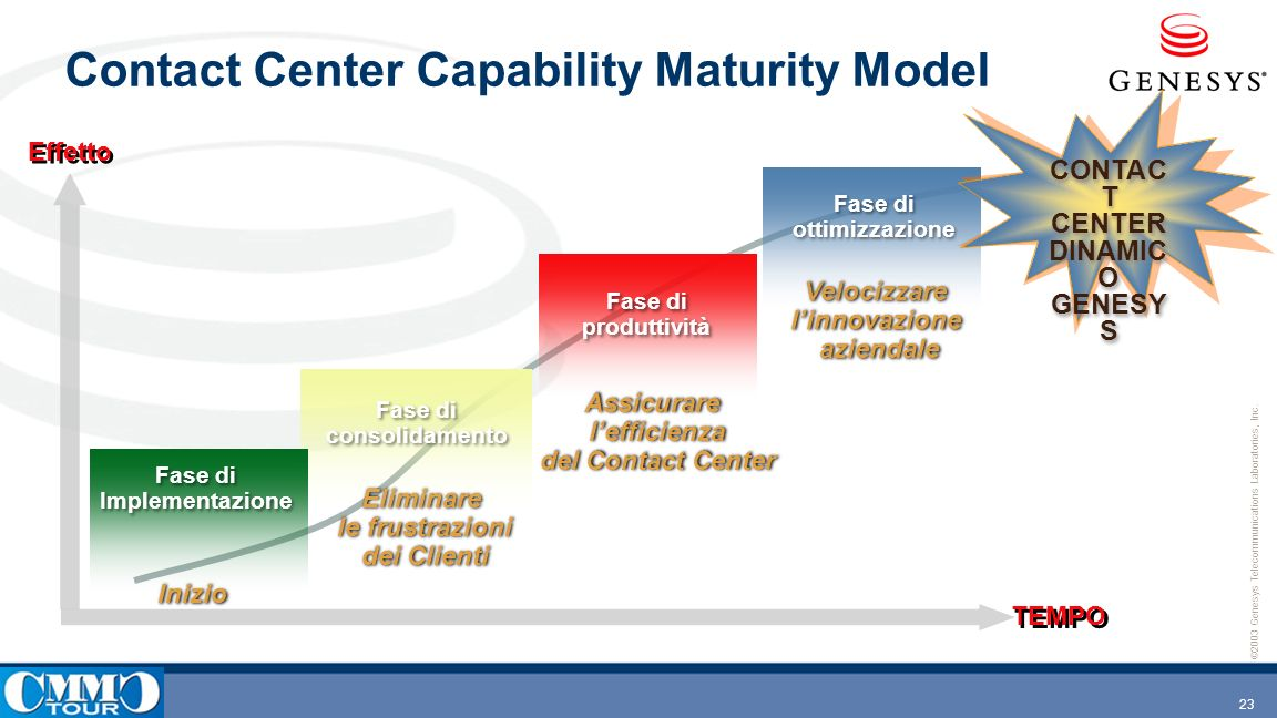 Contact Center Capability Maturity Model