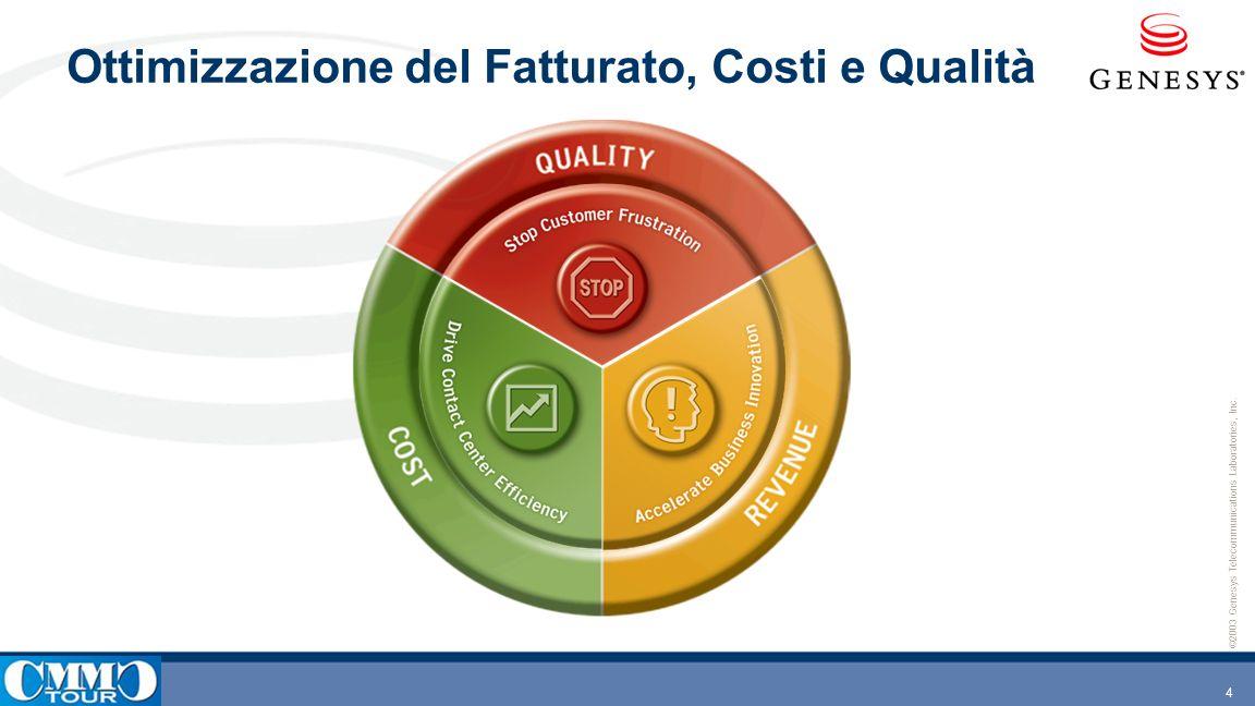 Ottimizzazione del Fatturato, Costi e Qualità