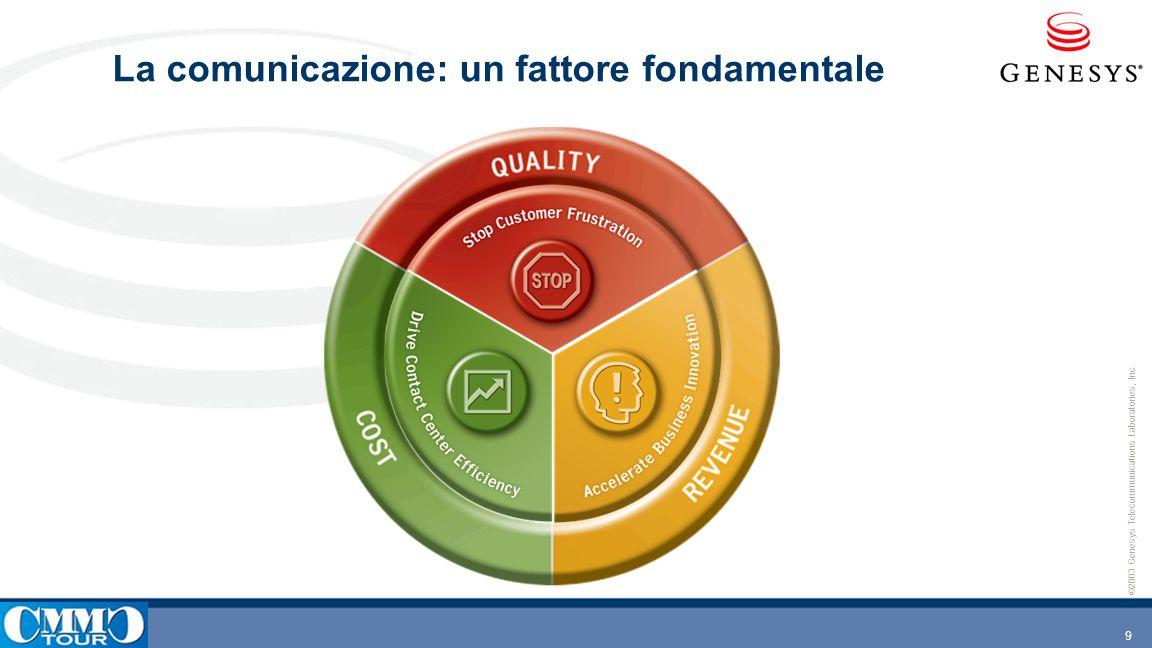 La comunicazione: un fattore fondamentale