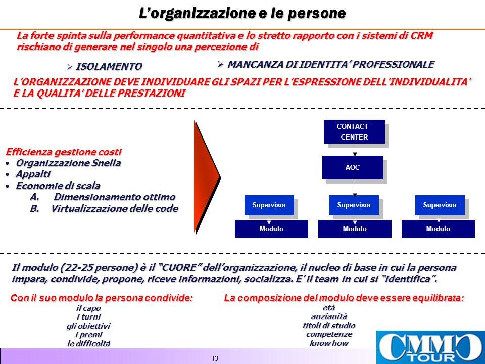 L'organizzazione e le persone