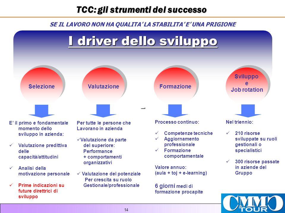 I driver dello sviluppo
