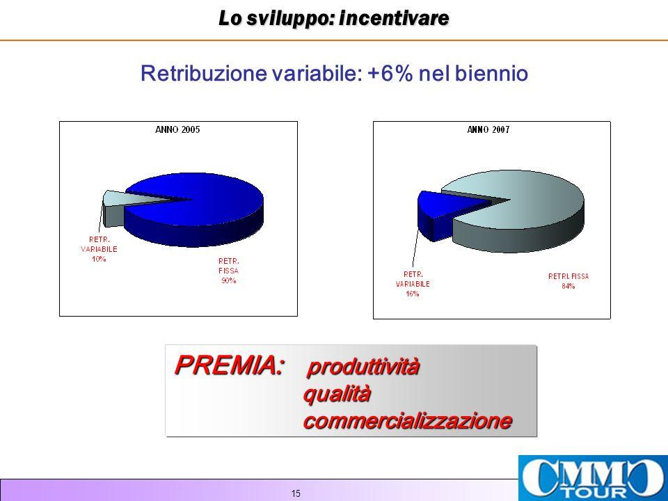 Lo sviluppo: incentivare Retribuzione variabile: +6% nel biennio