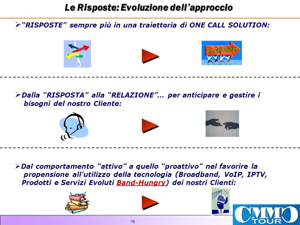 Le Risposte: Evoluzione dell'approccio
