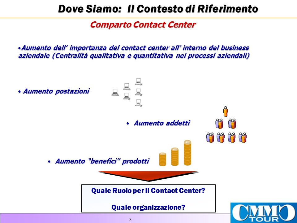Comparto Contact Center Quale Ruolo per il Contact Center