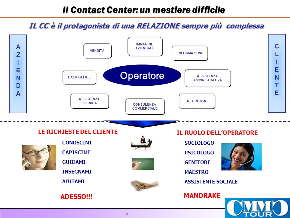 Il Contact Center: un mestiere difficile