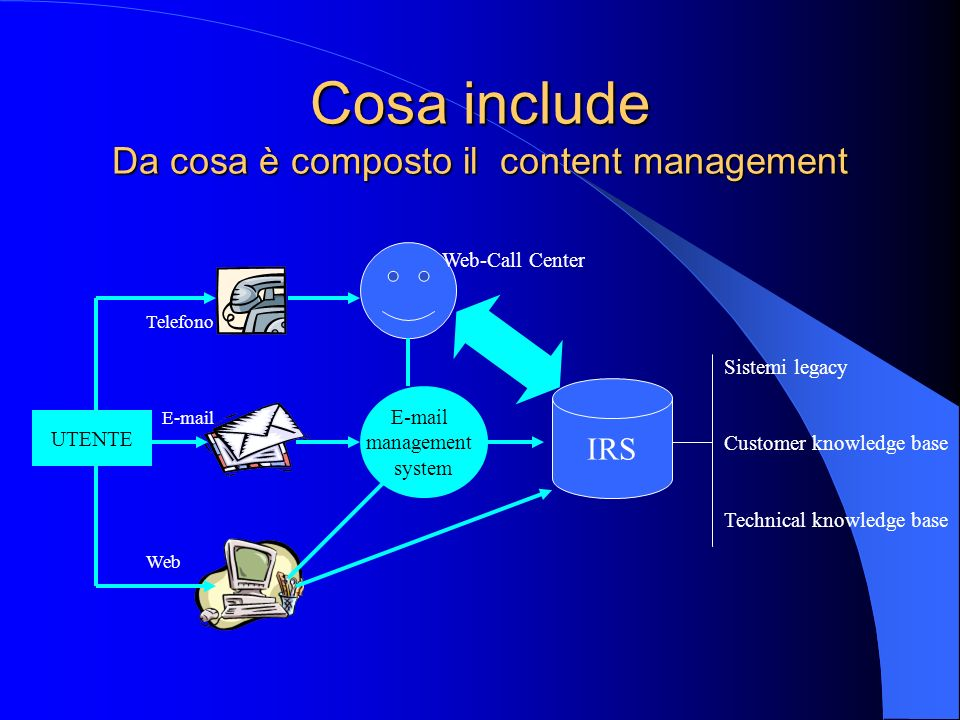 Cosa include Da cosa è composto il content management