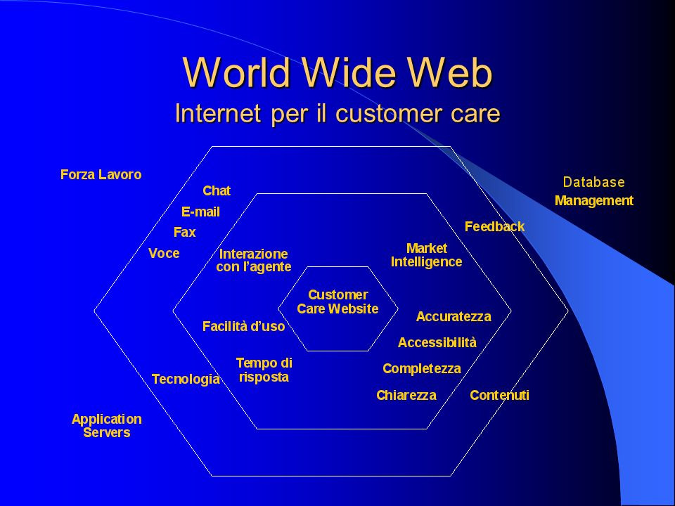 World Wide Web Internet per il customer care