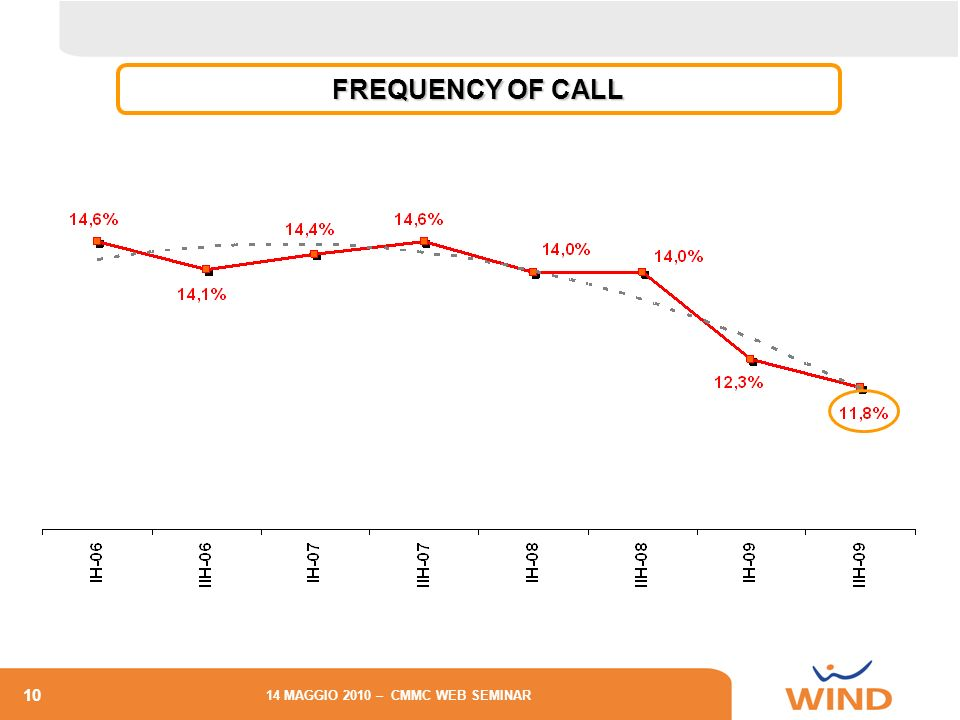 FREQUENCY OF CALL