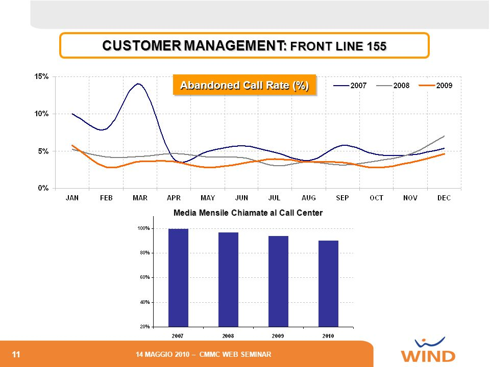 CUSTOMER MANAGEMENT: FRONT LINE 155