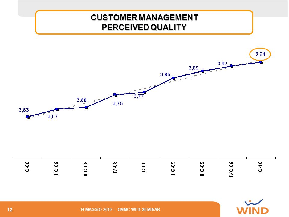 CUSTOMER MANAGEMENT PERCEIVED QUALITY CONSUMER