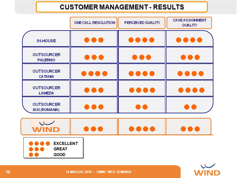 CUSTOMER MANAGEMENT - RESULTS