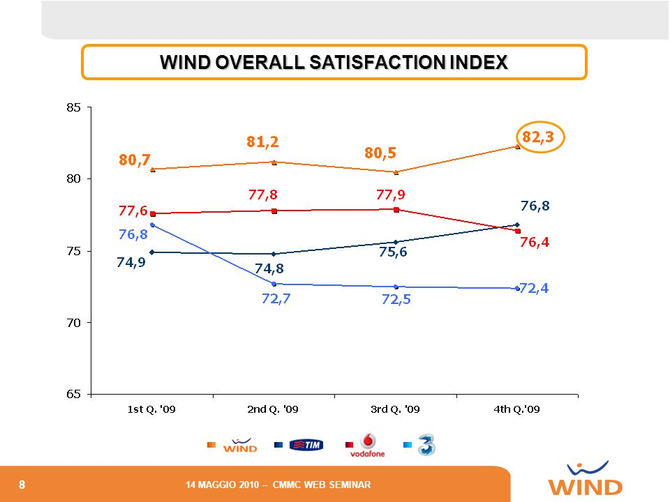 WIND OVERALL SATISFACTION INDEX