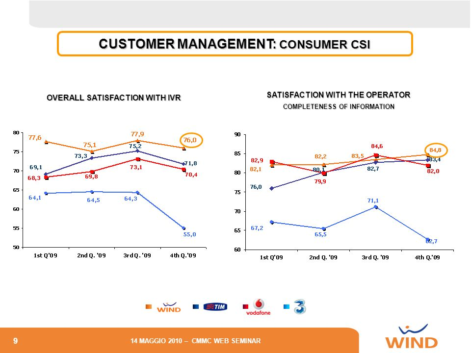 CUSTOMER MANAGEMENT: CONSUMER CSI