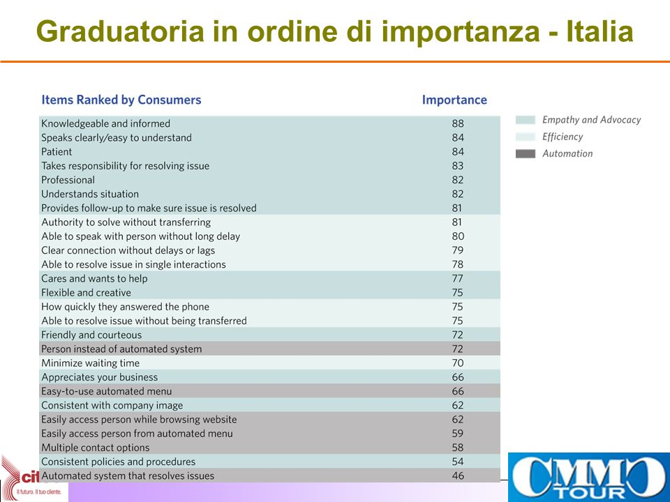 Graduatoria in ordine di importanza - Italia