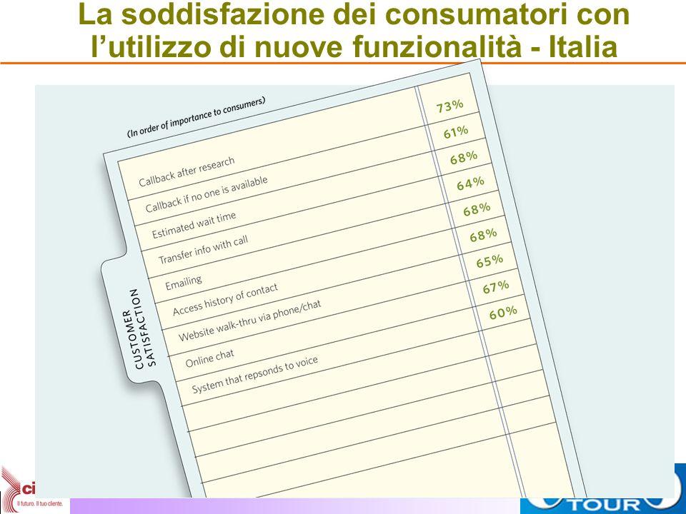 La soddisfazione dei consumatori con l'utilizzo di nuove funzionalità - Italia