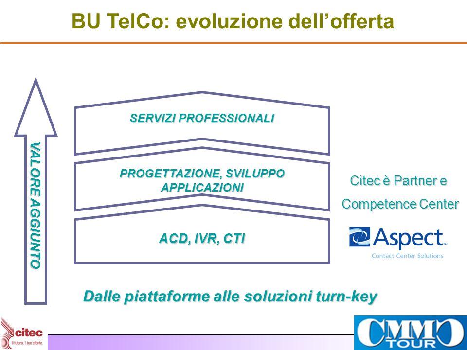 BU TelCo: evoluzione dell'offerta